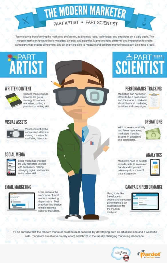 the-modern-marketer-part-artist--part-scientist_5175880e42760_w1500